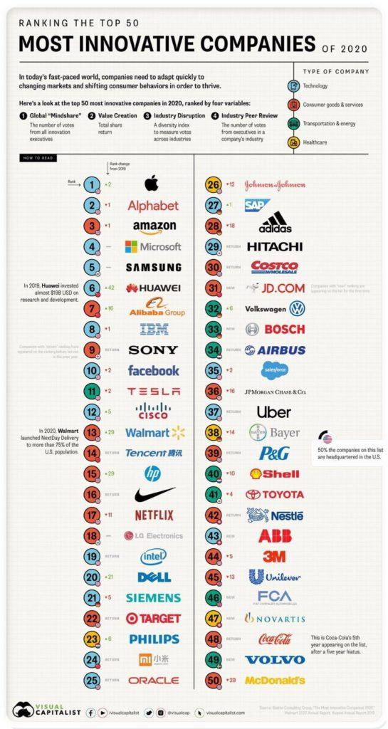Ranking das 50 empresas mais inovadoras do mundo